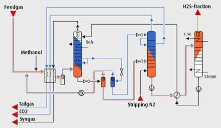 rectisol wash | linde engineering