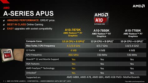 best amd processor 2014 the kaveri refresh godavari review testing amd s a10 7870k