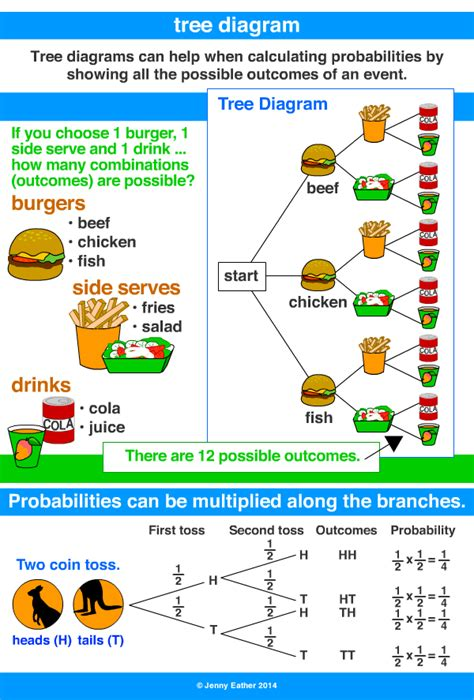 diagrams for children branching tree diagram images