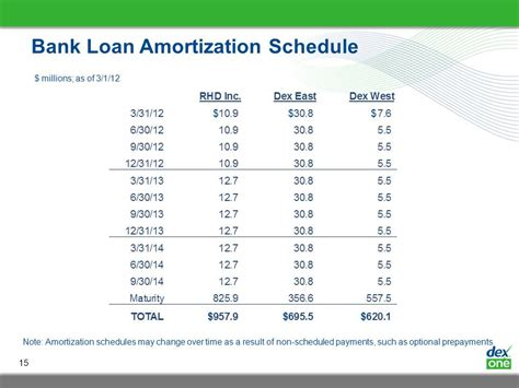 loan fees amortization code section dex one corp form 8 k ex 99 2 exhibit 99 2 march 1