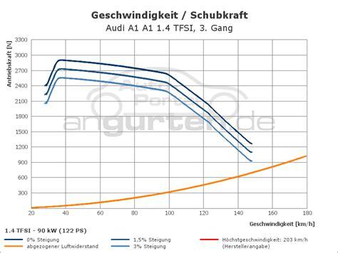 Audi A1 1 4 Tfsi Technische Daten by Audi A1 A1 1 4 Tfsi Technische Daten Abmessungen
