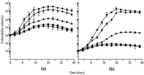 Fermentation | Free Full-Text | Use of Nutritional ... P Aminobenzoic Acid