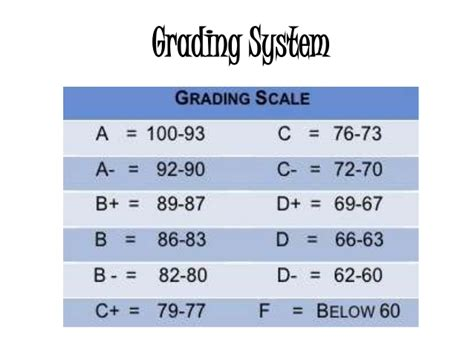 education grade grading system education