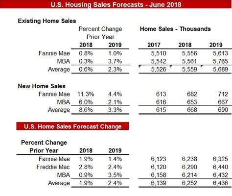 Mba Mortgage Finance Forecast 2018 by Forecasts Residential Refinance Purchase Lending 30