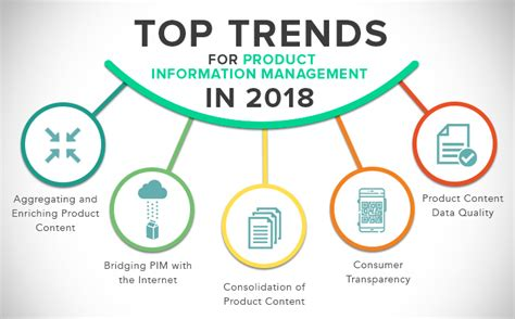 2018 Consumer Mba Associate Brand Manager by Product Information Management Trends To Expect In 2018