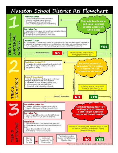Rti Flowchart Flowchart In Word Rti Flow Chart Template