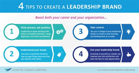 what s your leadership brand center for creative leadership