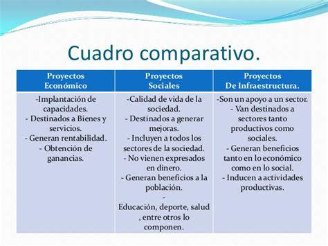 cuadro comparativo de presupuesto y proyecto tipos de proyecto