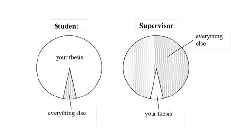 thesis advisor relationship phd thesis advisor supervisor