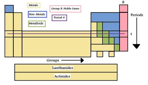 How Are Elements Organized In The Periodic Table by The Periodic Table Is Organized By Properties Images Frompo