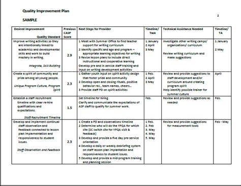 project improvement plan template sle quality improvement plan summer matters