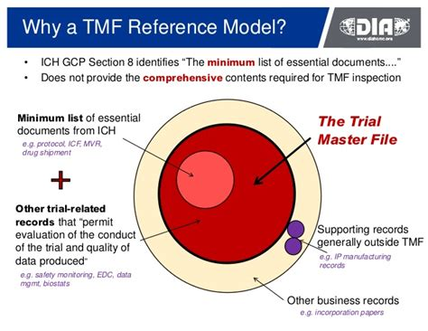 ich e6 section 8 practical application of the tmf reference model webinar