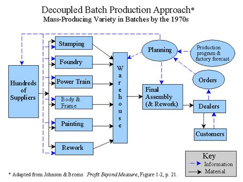 product layout process abky chapter 6 information for decisions
