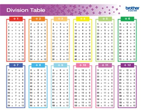 Division Table 1 12 by Division Table Related Keywords Division Table Keywords Keywordsking