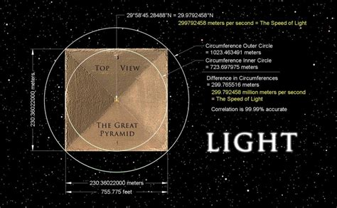 Speed Of Light Pyramid sacred geometry international randall carlson and onstott the science of prophecy