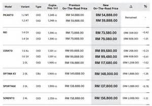Kia Price List Gst Naza Releases New Pricelist For Peugeot
