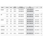 NAZA Group Releases New Pricelist For Peugeot Citroen And Kia Models