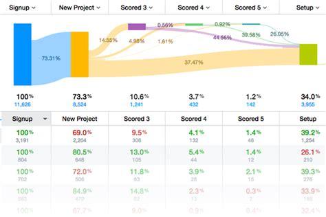 behavior analysis sles customer analytics reports