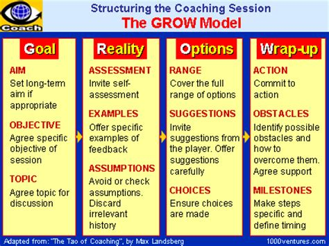 using the coaching model in the classroom | don ledingham