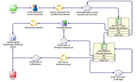 workflow framework services process automation contrinity