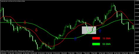 best moving averages for swing trading forex best moving averages for swing snugisinrach s diary