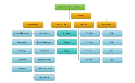 hierarchical flow chart hierarchy flowchart 28 images file hierarchy of the