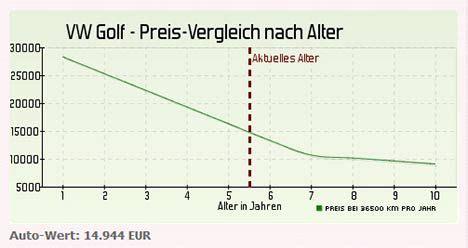 Restwert Auto Berechnen Kostenlos Sterreich by Restwert 2 187 Autofakten Net