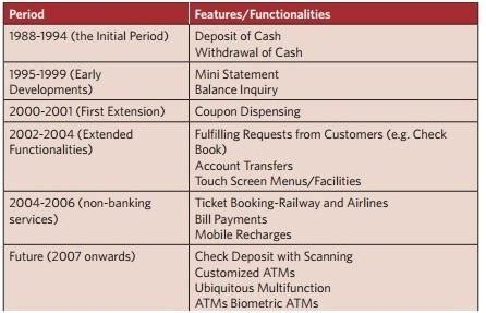 Mba Banking Technology Scope by Of Technology In Modernising The Banking Sector