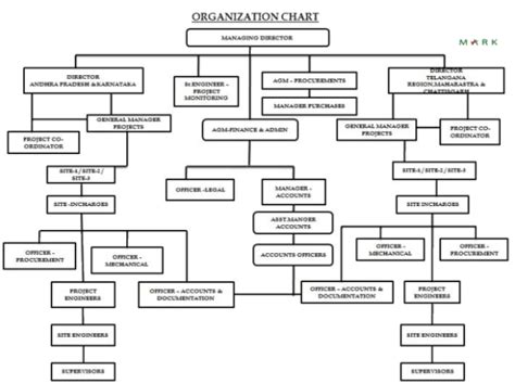 hierarchical flow chart hierarchy flow chart powerpoint for business flow chart