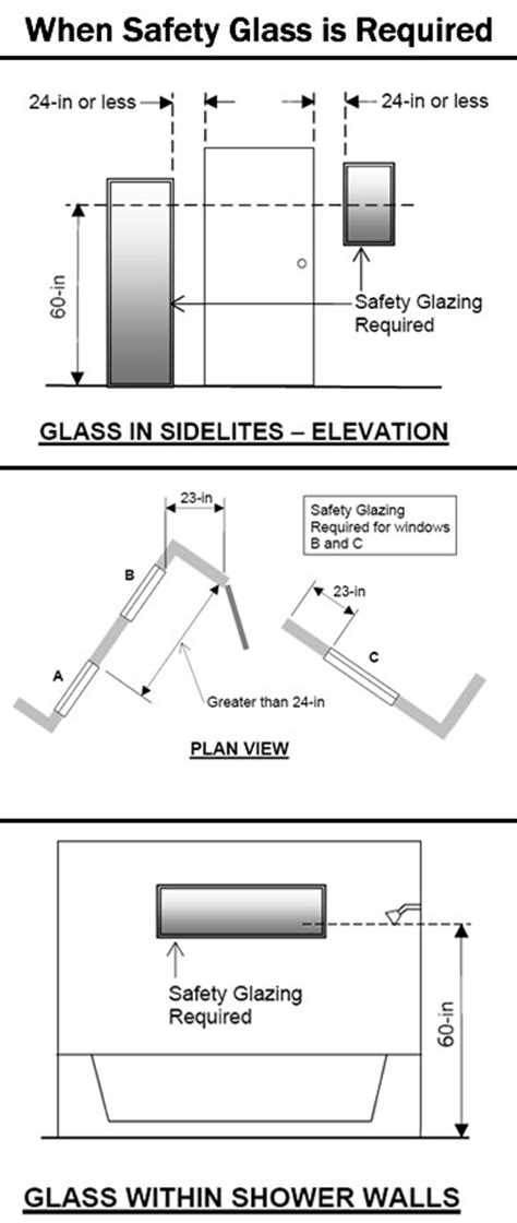 Windows In Bathrooms Regulations by Tempered Glass Code