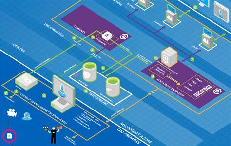 visio 3d microsoft azure architecture blueprints free visio