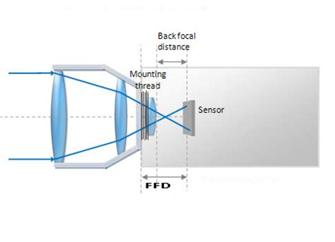 knowledge ffd (flange focal distance). professional