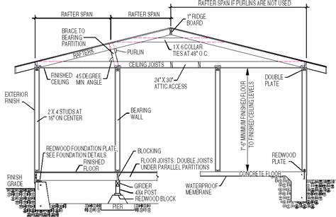 roof structure diagram is there a roof structure diagram explanation