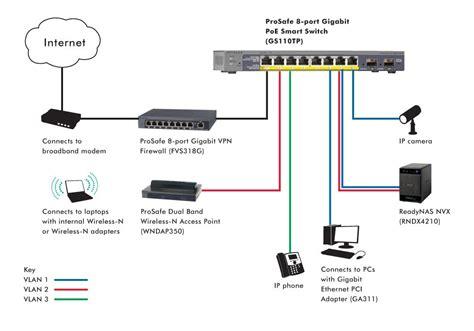 Network D Link 18 Port Poe Switch With 2 Gigabit netgear prosafe gs110tp 8 port poe gigabit