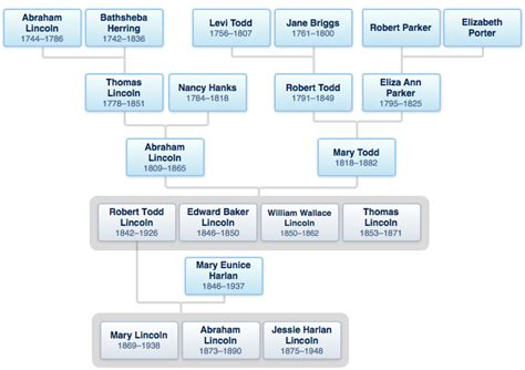 any descendants of abraham lincoln lincoln family tree
