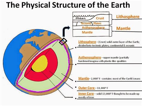 diagram of the earth s layers asl diversificaci 243 n mayo 2014