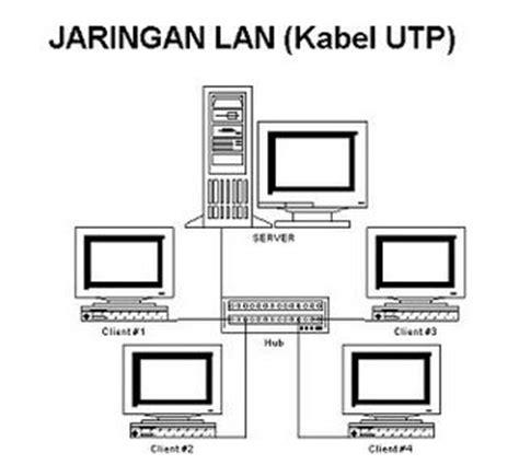 Top Tips Trik Optimalisasi Jaringan Komputer Kabel Limited anak komputer jaringan lan dan wan