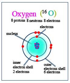 Oxygen Protons And Electrons Nucleon Number Definition Exles Chemistry