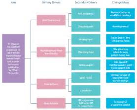 qi toolkit driver diagrams west of england academic