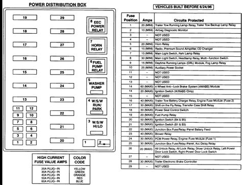 1997 ford f150 fuse diagram 1997 f150 fuse chart wiring diagrams wiring diagram schemes