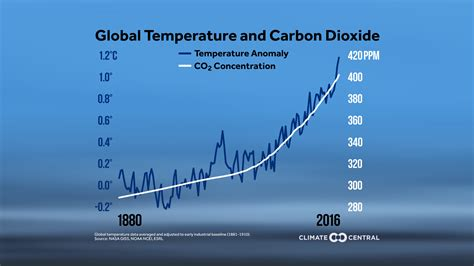 rising global temperatures and co2 climate central