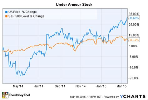 under armoir stock under armour stocks