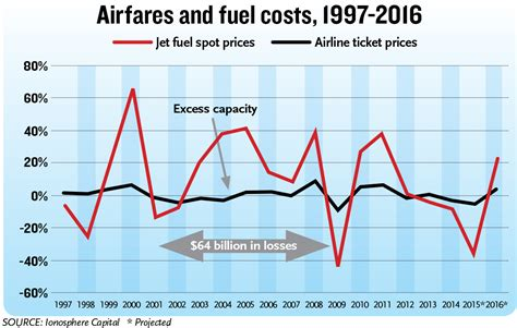 dropping fuel prices   impact  airfares