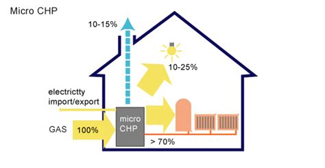 chp scale locations chp scale locations micro chp micro chp save your energy
