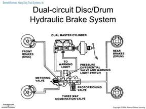 Drum Brake System Components And Operation Hydraulic Brakes And Air Hydraulic Brake Systems