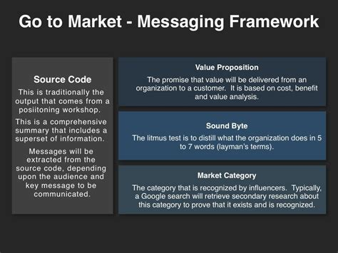Pin By Shane Mikes On Frameworks Marketing Digital Marketing Media Marketing Strategic Message Planner Template