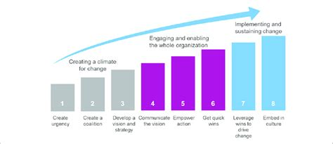 kotter culture kotter s eight step model of culture change download
