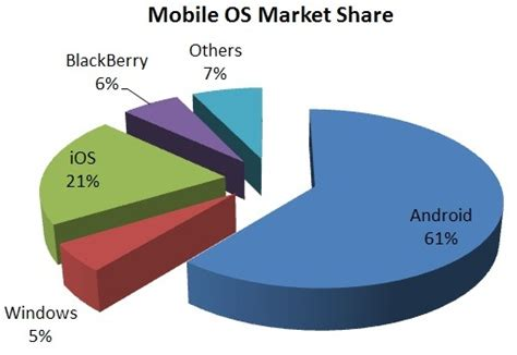 mobile os android world s most popular mobile platform the road