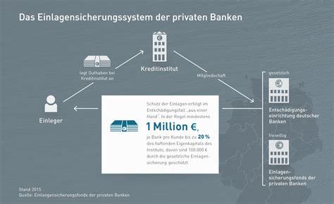 privat banken einlagensicherungsfonds