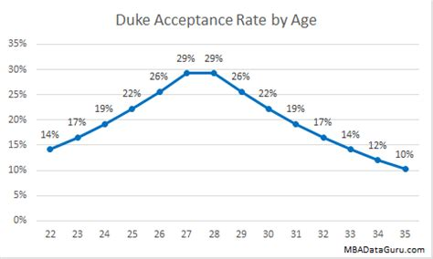 Age To Report On Mba Applications by Duke Mba Acceptance Rate Analysis Mba Data Guru